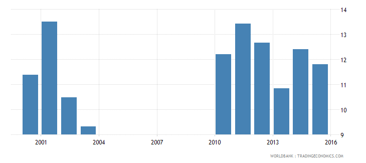 nepal government expenditure per upper secondary student as percent of gdp per capita percent wb data