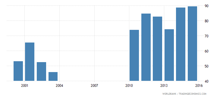 nepal government expenditure per upper secondary student constant us$ wb data