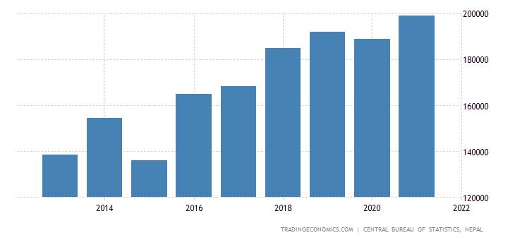 Nepal Government Spending