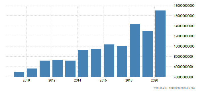 nepal grants and other revenue current lcu wb data