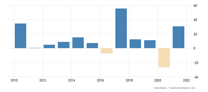 nepal gross capital formation annual percent growth wb data