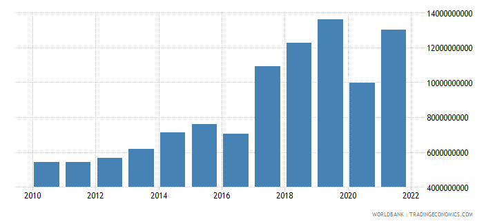 nepal gross capital formation constant 2000 us dollar wb data