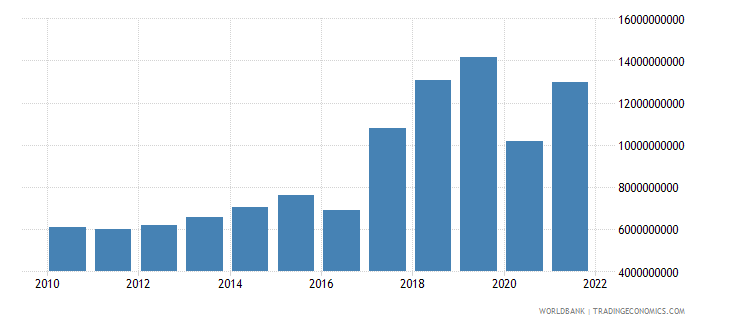 nepal gross capital formation us dollar wb data