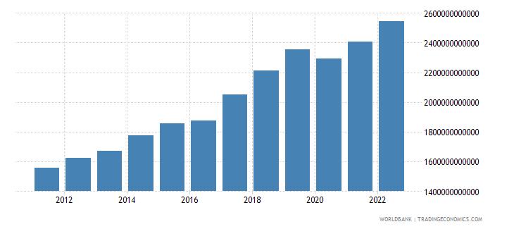 nepal gross domestic income constant lcu wb data