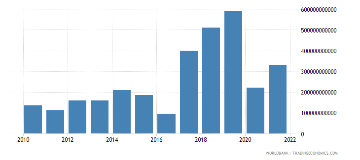 nepal gross domestic savings current lcu wb data
