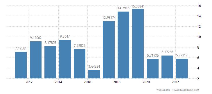 nepal gross domestic savings percent of gdp wb data