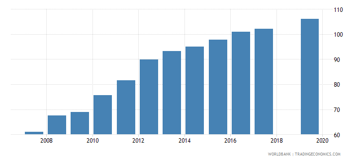 nepal gross enrolment ratio lower secondary female percent wb data