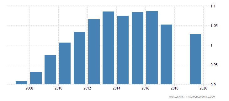 nepal gross enrolment ratio lower secondary gender parity index gpi wb data