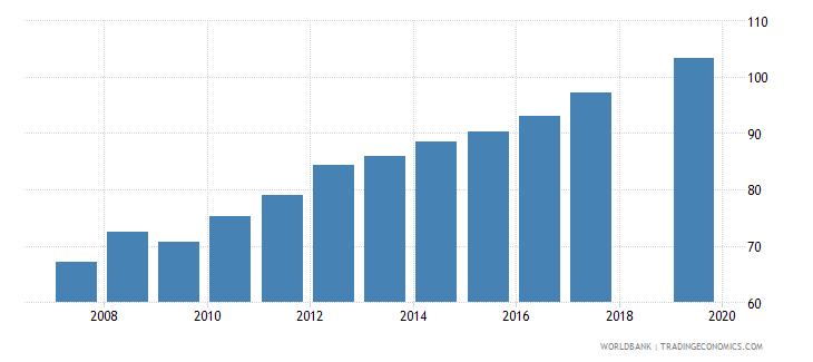 nepal gross enrolment ratio lower secondary male percent wb data