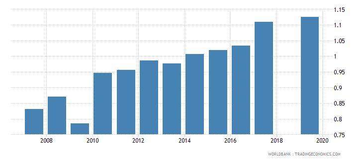 nepal gross enrolment ratio upper secondary gender parity index gpi wb data