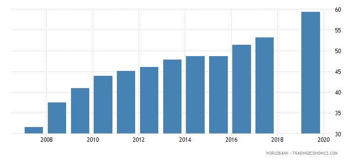 nepal gross enrolment ratio upper secondary male percent wb data