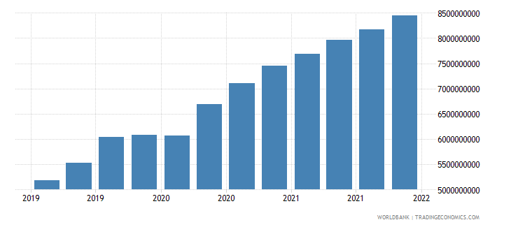 nepal gross ext debt pos  all sectors long term all instruments usd wb data