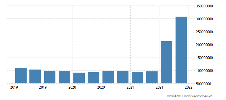 nepal gross ext debt pos  central bank long term all instruments usd wb data