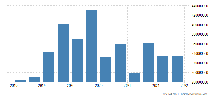 nepal gross ext debt pos  deposit taking corp  exc cb short term all instruments usd wb data
