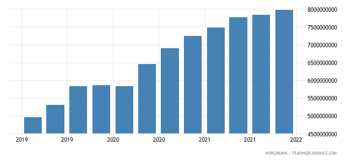 nepal gross ext debt pos  general government long term all instruments usd wb data