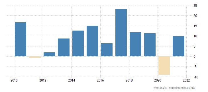 nepal gross fixed capital formation annual percent growth wb data