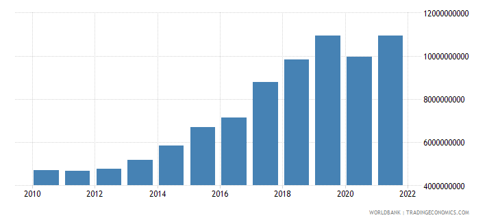 nepal gross fixed capital formation constant 2000 us dollar wb data