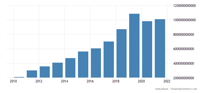 nepal gross fixed capital formation private sector current lcu wb data
