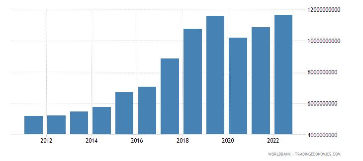 nepal gross fixed capital formation us dollar wb data