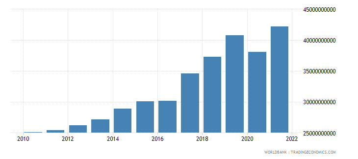 nepal gross national expenditure constant 2000 us dollar wb data