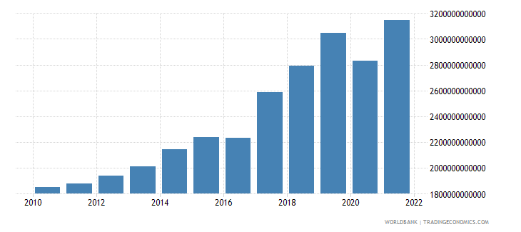 nepal gross national expenditure constant lcu wb data