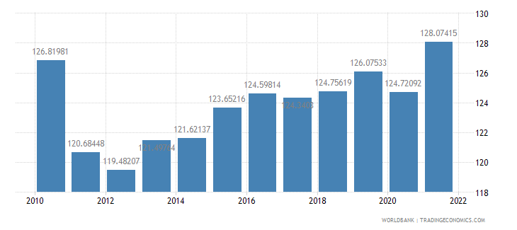nepal gross national expenditure percent of gdp wb data