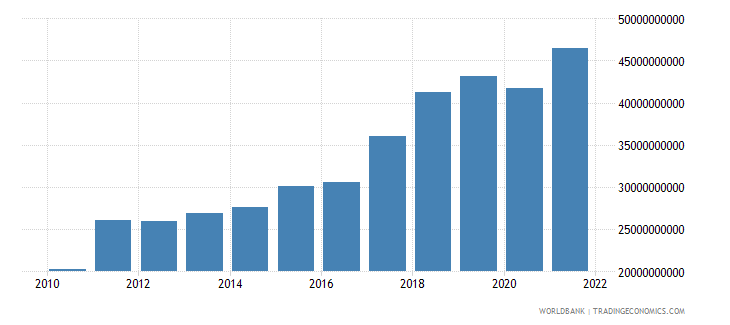 nepal gross national expenditure us dollar wb data