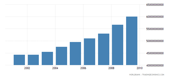 nepal gross national income constant lcu wb data