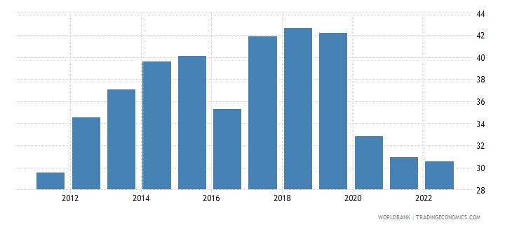 nepal gross savings percent of gdp wb data