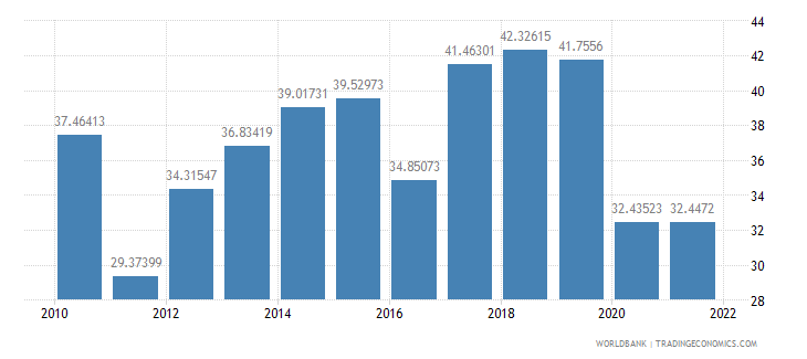 nepal gross savings percent of gni wb data