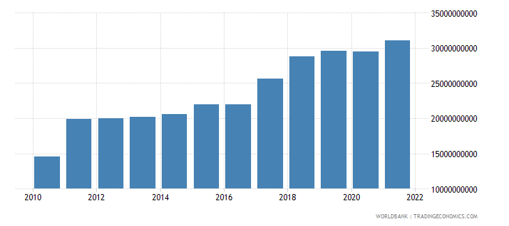 nepal gross value added at factor cost us dollar wb data