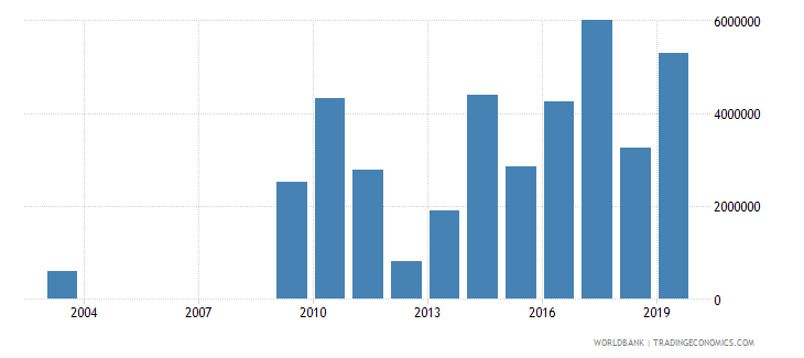 nepal high technology exports us dollar wb data