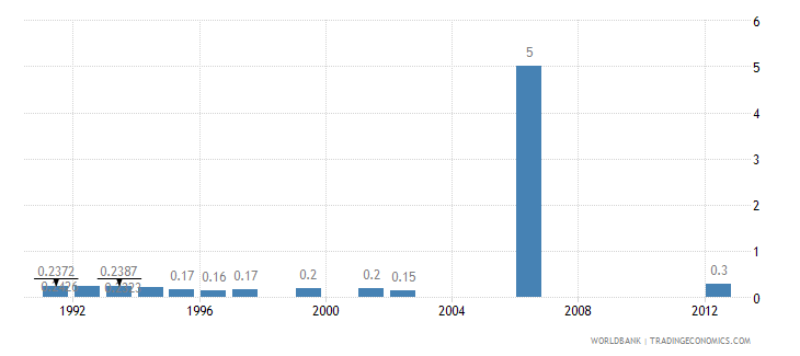 nepal hospital beds per 1 000 people wb data