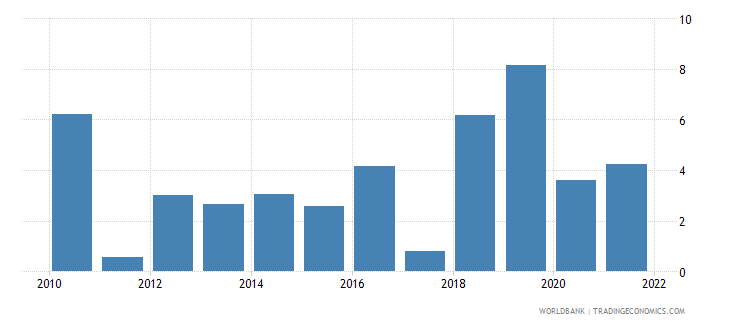 nepal household final consumption expenditure annual percent growth wb data