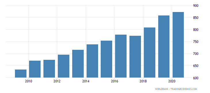 nepal household final consumption expenditure per capita constant 2000 us dollar wb data