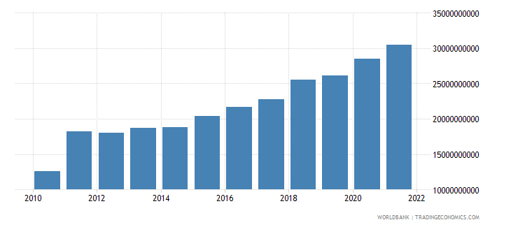 nepal household final consumption expenditure us dollar wb data