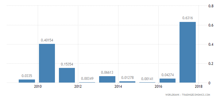 nepal ict goods exports percent of total goods exports wb data