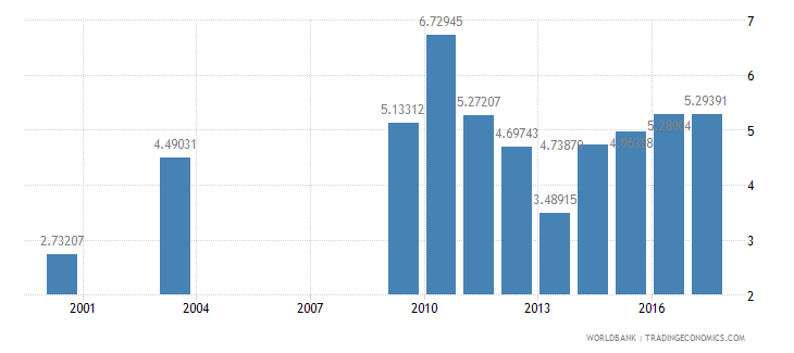 nepal ict goods imports percent total goods imports wb data
