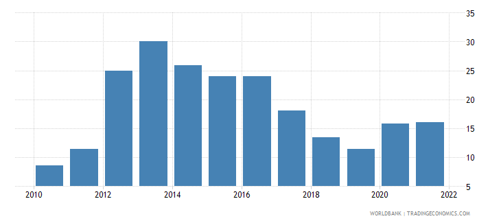 nepal ict service exports percent of service exports bop wb data