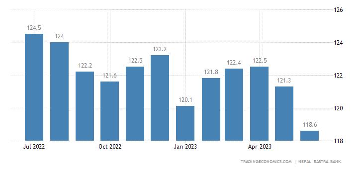 Nepal Import Prices