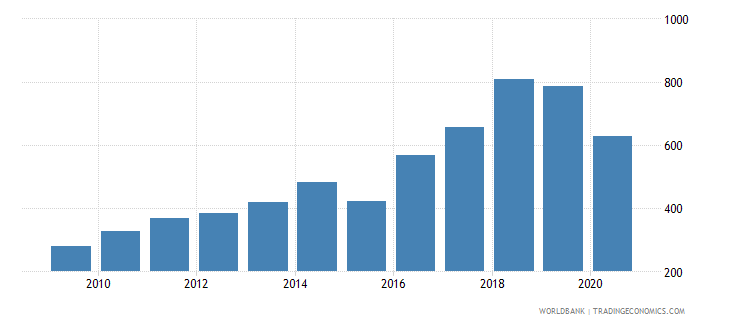 nepal import value index 2000  100 wb data