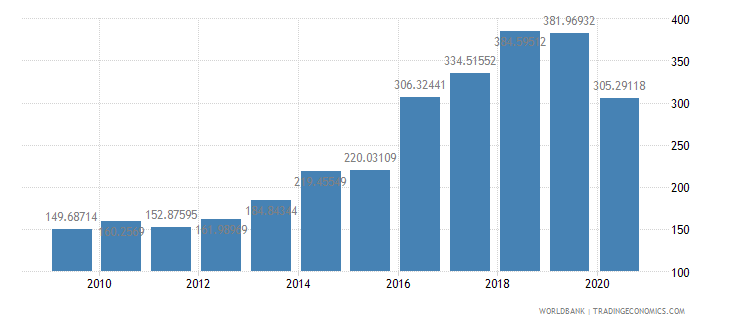 nepal import volume index 2000  100 wb data