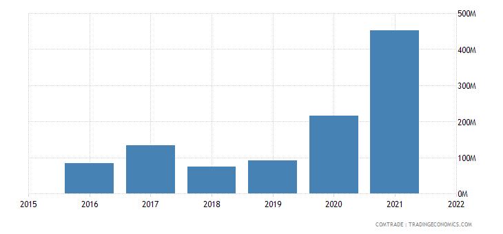 nepal imports argentina