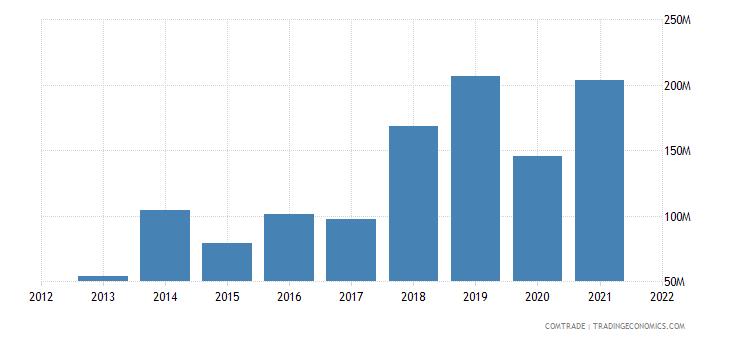 nepal imports articles iron steel
