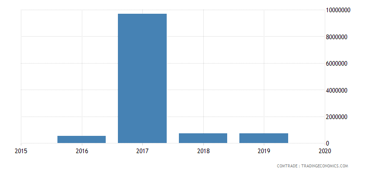 nepal imports bahrain