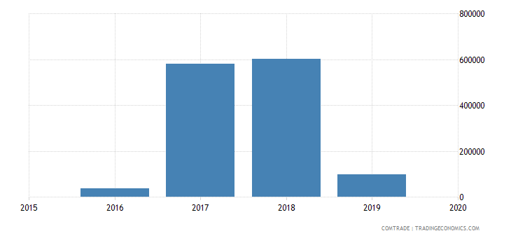nepal imports belarus