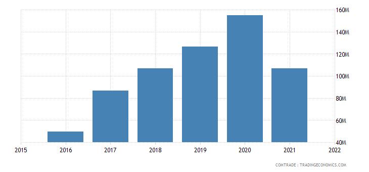 nepal imports canada