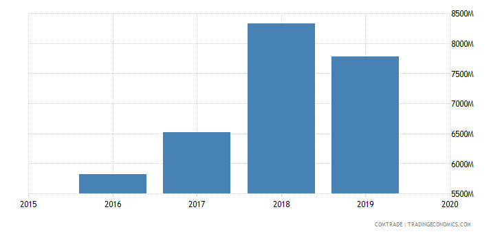 nepal imports india
