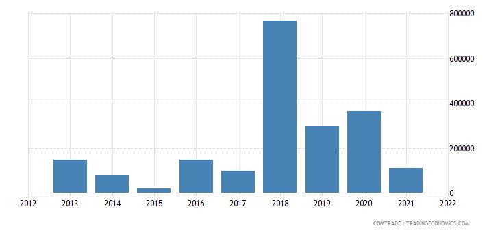 nepal imports indonesia oil not crude petrol bitumen mineral