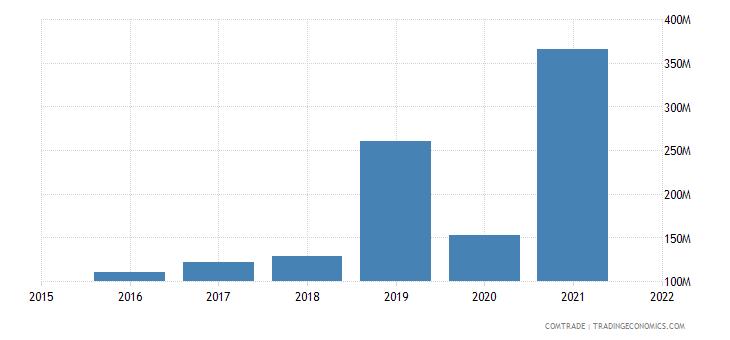nepal imports indonesia